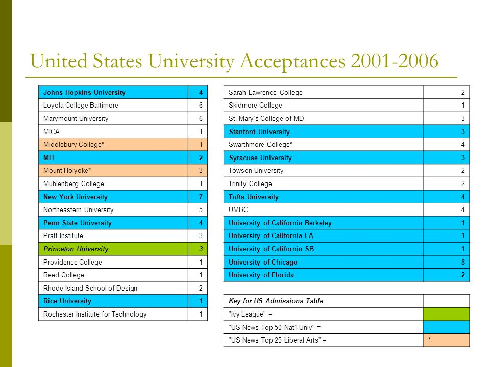 United States University Acceptances 2001-2006 Johns Hopkins University4Sarah Lawrence College2 Loyola College Baltimore6Skidmore College1 Marymount U