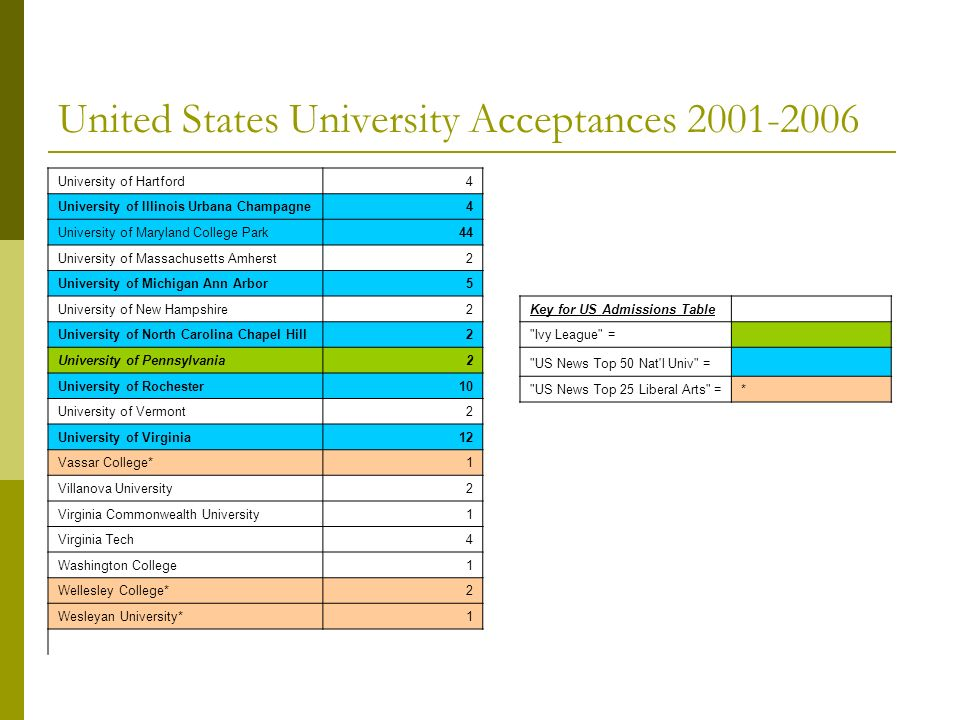 United States University Acceptances 2001-2006 University of Hartford4 University of Illinois Urbana Champagne4 University of Maryland College Park44