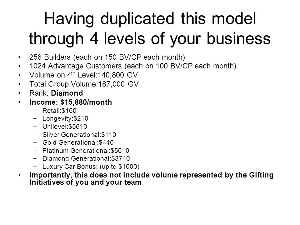 Having duplicated this model through 4 levels of your business 256 Builders (each on 150 BV/CP each month) 1024 Advantage Customers (each on 100 BV/CP