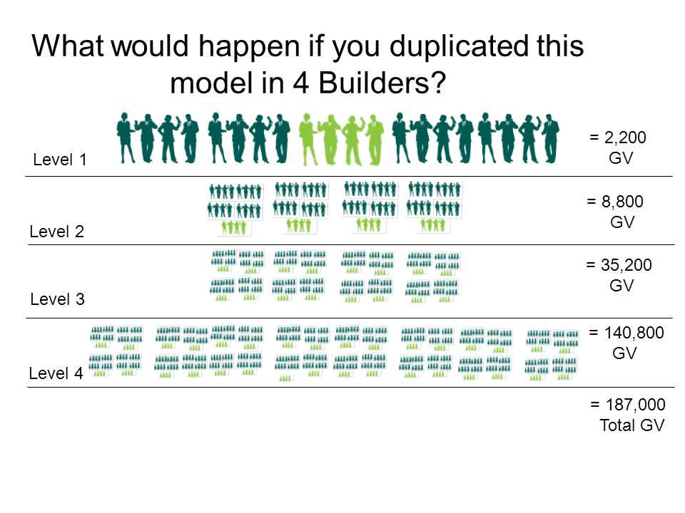 What would happen if you duplicated this model in 4 Builders? = 2,200 GV Level 2 Level 3 Level 4 Level 1 = 8,800 GV = 35,200 GV = 140,800 GV = 187,000