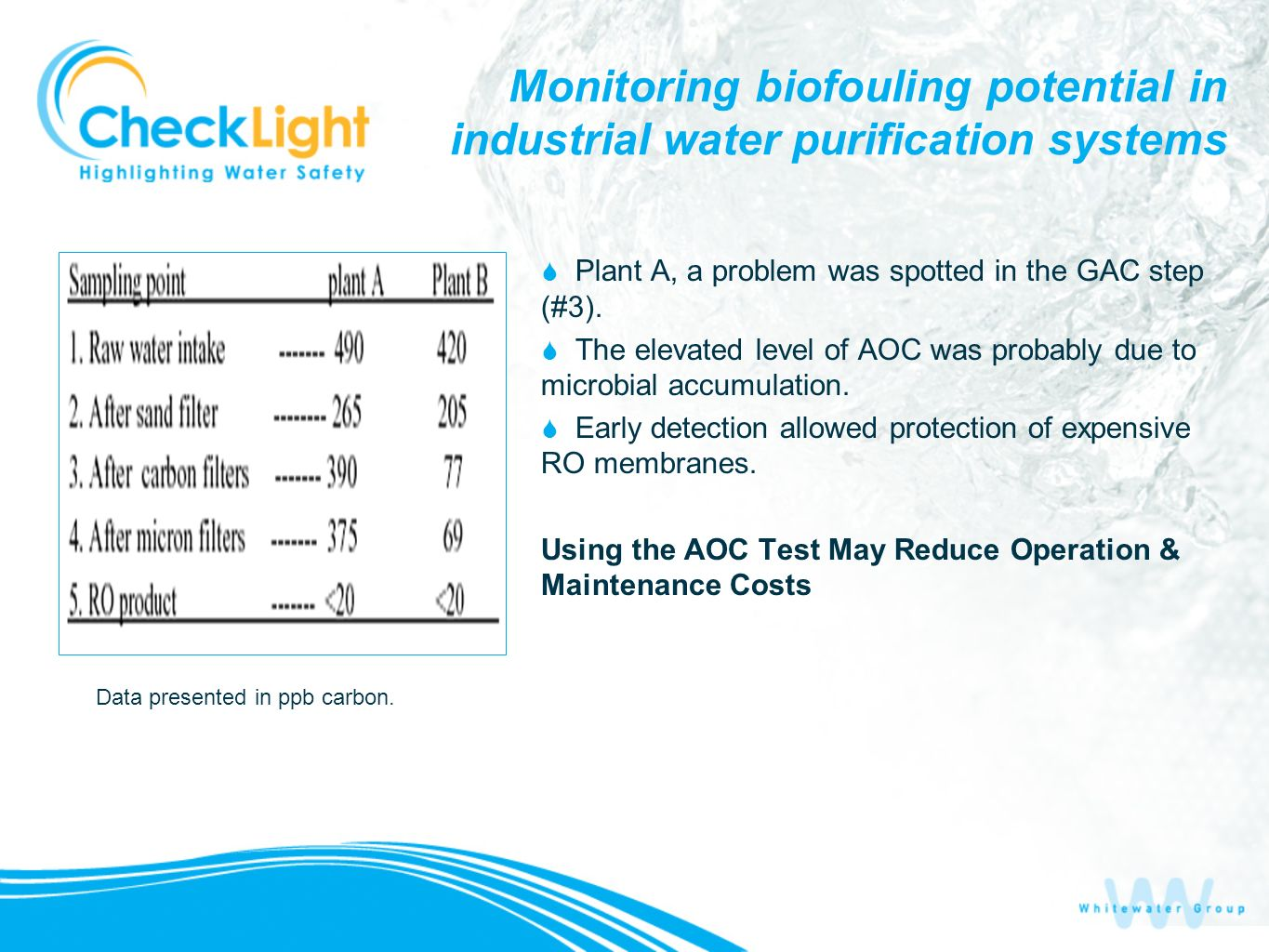 Monitoring biofouling potential in industrial water purification systems Plant A, a problem was spotted in the GAC step (#3). The elevated level of AO