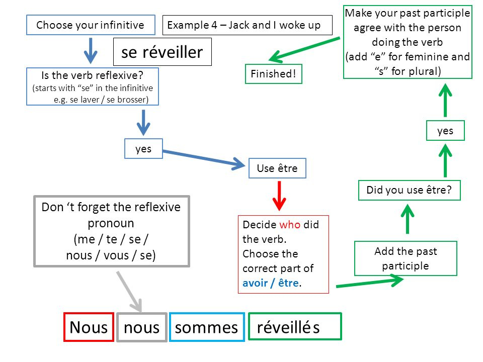 Is the verb reflexive? (starts with se in the infinitive e.g. se laver / se brosser) Choose your infinitive Use être yes Decide who did the verb. Choo