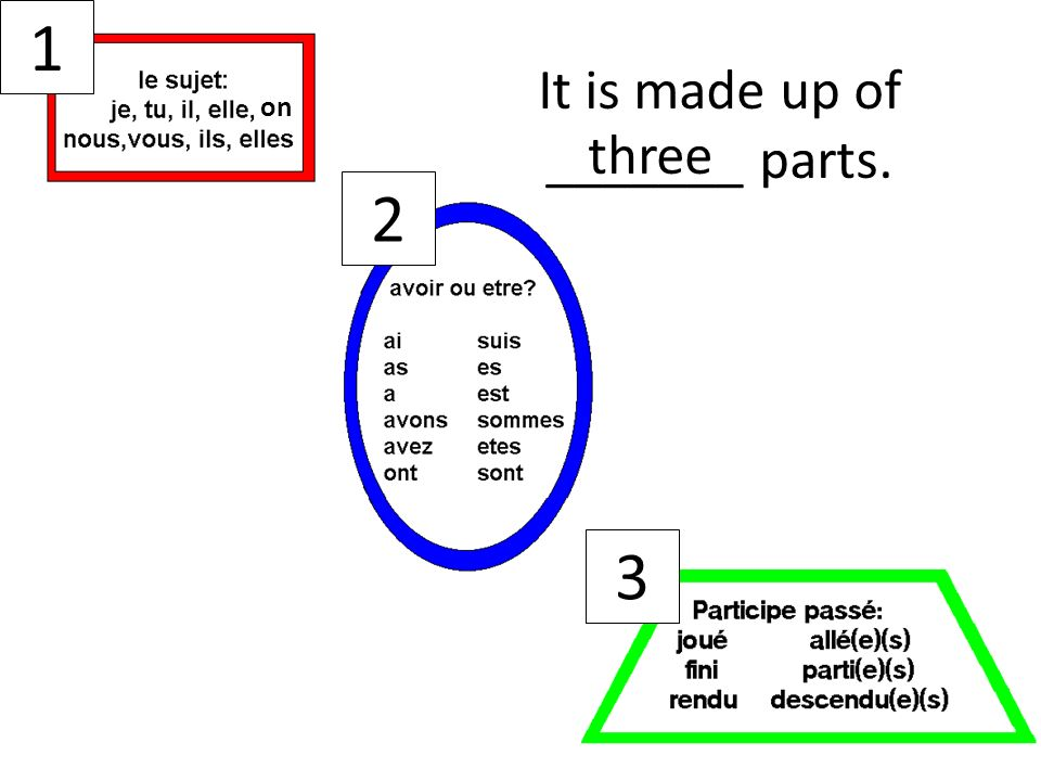 3 It is made up of _______ parts. three 1 on 2