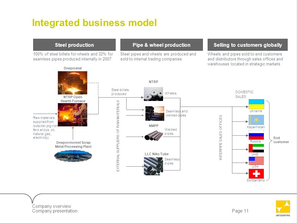 Page 11Company presentation 7LLD09610_Client Screenshow Integrated business model Steel productionPipe & wheel productionSelling to customers globally