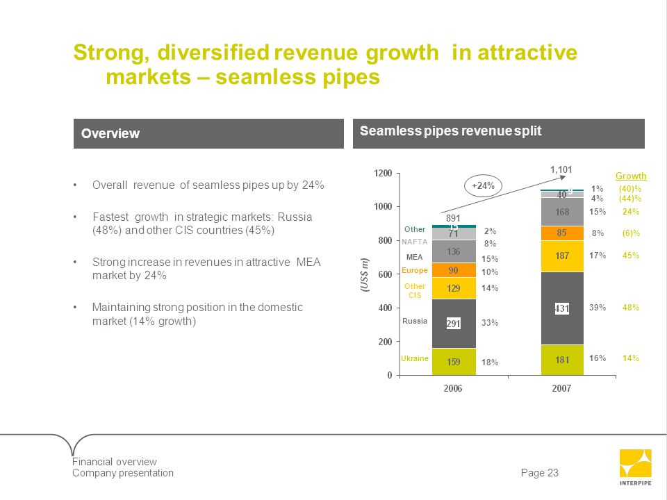 Page 23Company presentation 7LLD09610_Client Screenshow Strong, diversified revenue growth in attractive markets – seamless pipes Seamless pipes reven