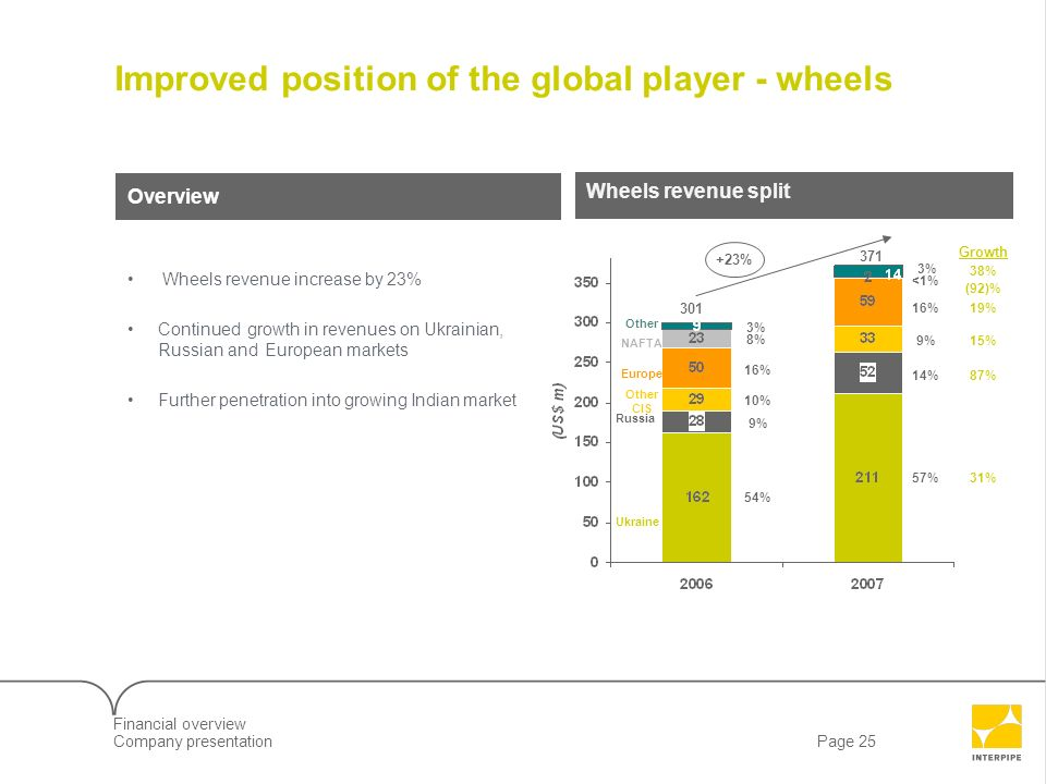 Page 25Company presentation 7LLD09610_Client Screenshow Improved position of the global player - wheels Wheels revenue split Overview 14% 57% 16% 9%9%