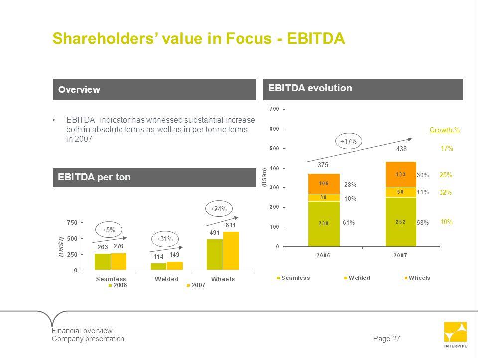 Page 27Company presentation 7LLD09610_Client Screenshow Shareholders value in Focus - EBITDA EBITDA per ton EBITDA evolution Overview EBITDA indicator