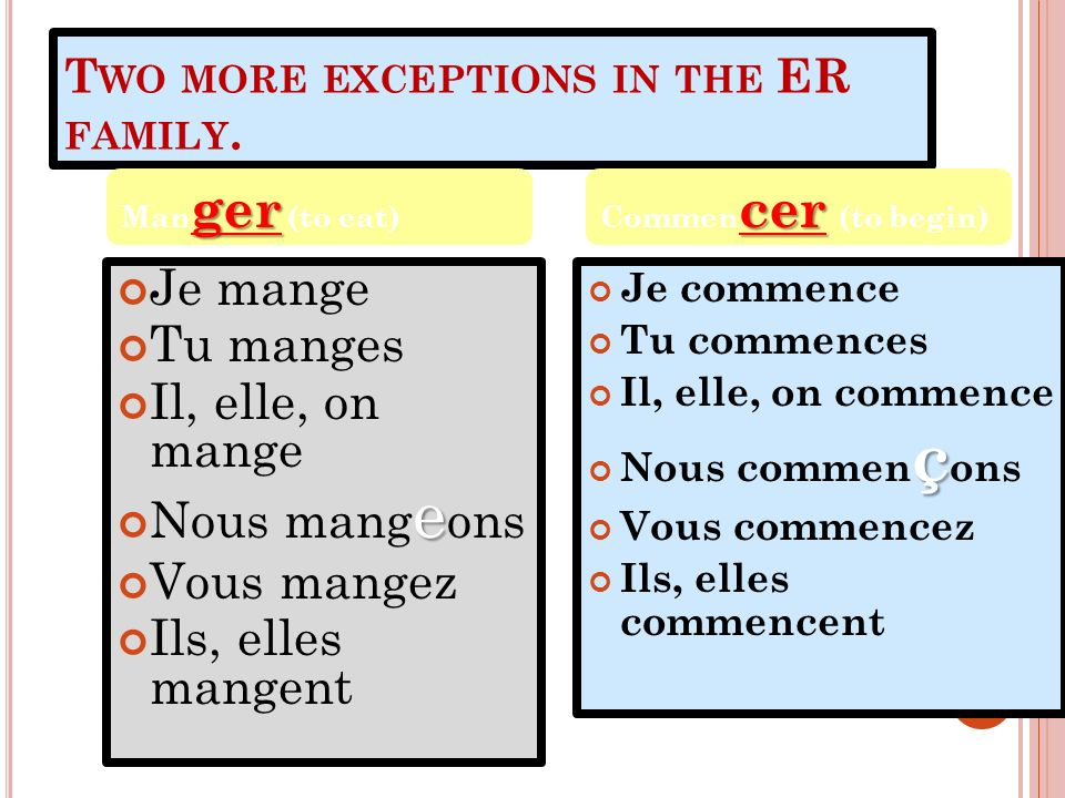 T WO MORE EXCEPTIONS IN THE ER FAMILY. Je mange Tu manges Il, elle, on mange e Nous mang e ons Vous mangez Ils, elles mangent Je commence Tu commences