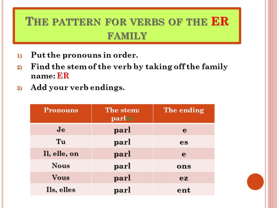 T HE PATTERN FOR VERBS OF THE ER FAMILY 1) Put the pronouns in order. 2) Find the stem of the verb by taking off the family name: ER 3) Add your verb