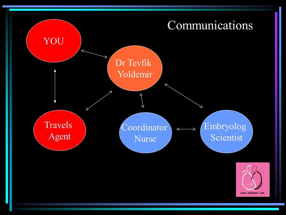Dr Tevfik Yoldemir YOU Travels Agent Coordinator Nurse Embryolog Scientist Communications