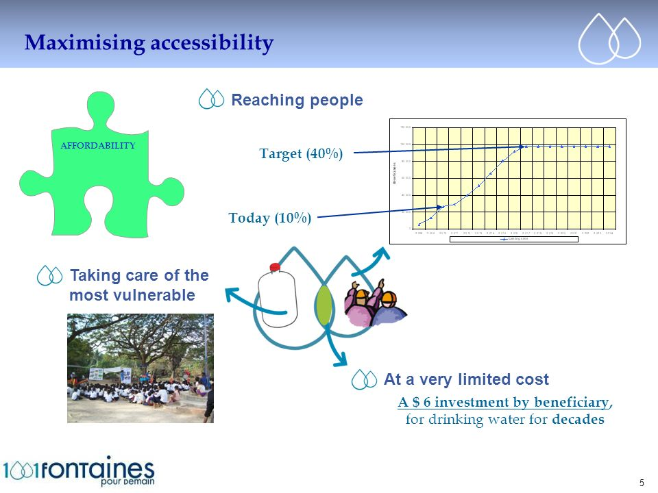 Cliquez pour modifier le style du titre Maximising accessibility 5 AFFORDABILITY Reaching people Taking care of the most vulnerable Today (10%) Target (40%) At a very limited cost A $ 6 investment by beneficiary, for drinking water for decades