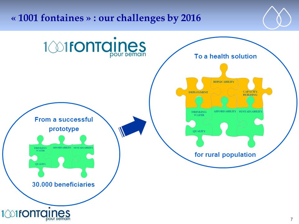 Cliquez pour modifier le style du titre 7 « 1001 fontaines » : our challenges by 2016 From a successful prototype 30.000 beneficiaries To a health solution for rural population