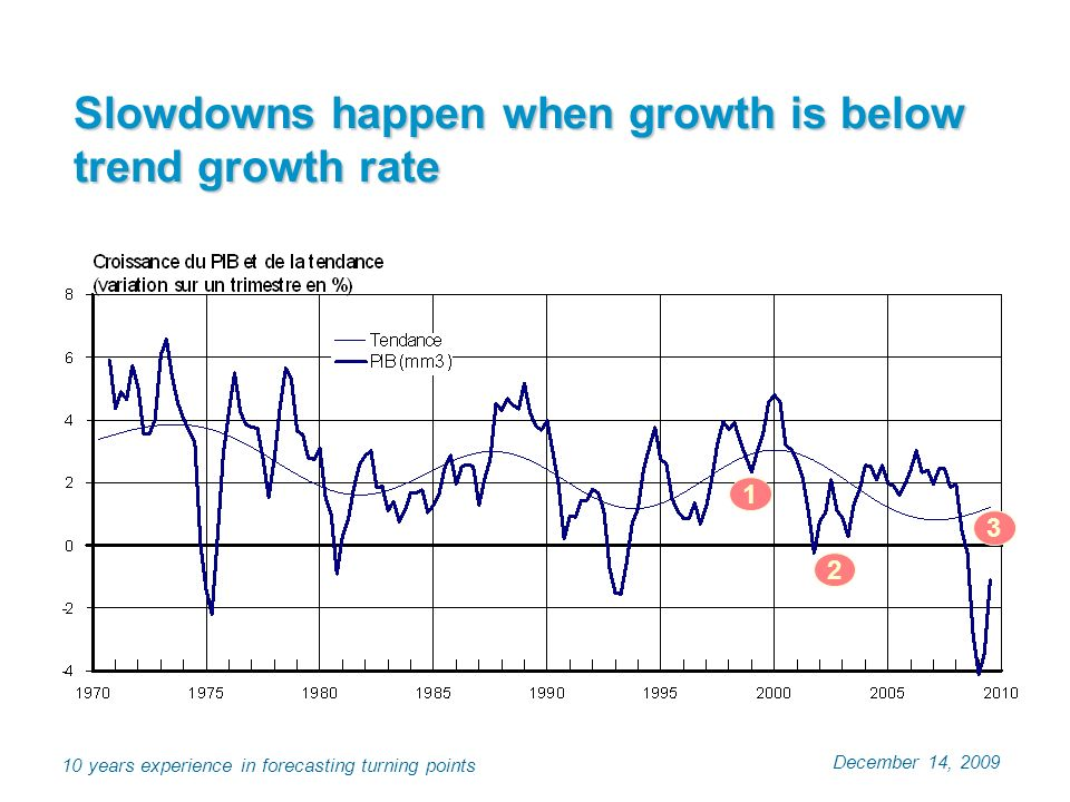 December 14, 2009 10 years experience in forecasting turning points Slowdowns happen when growth is below trend growth rate 1 2 3