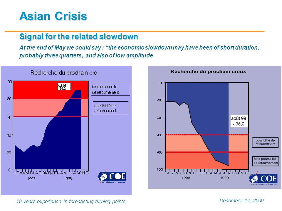 December 14, 2009 10 years experience in forecasting turning points Asian Crisis Signal for the related slowdown Asian Crisis Signal for the related s