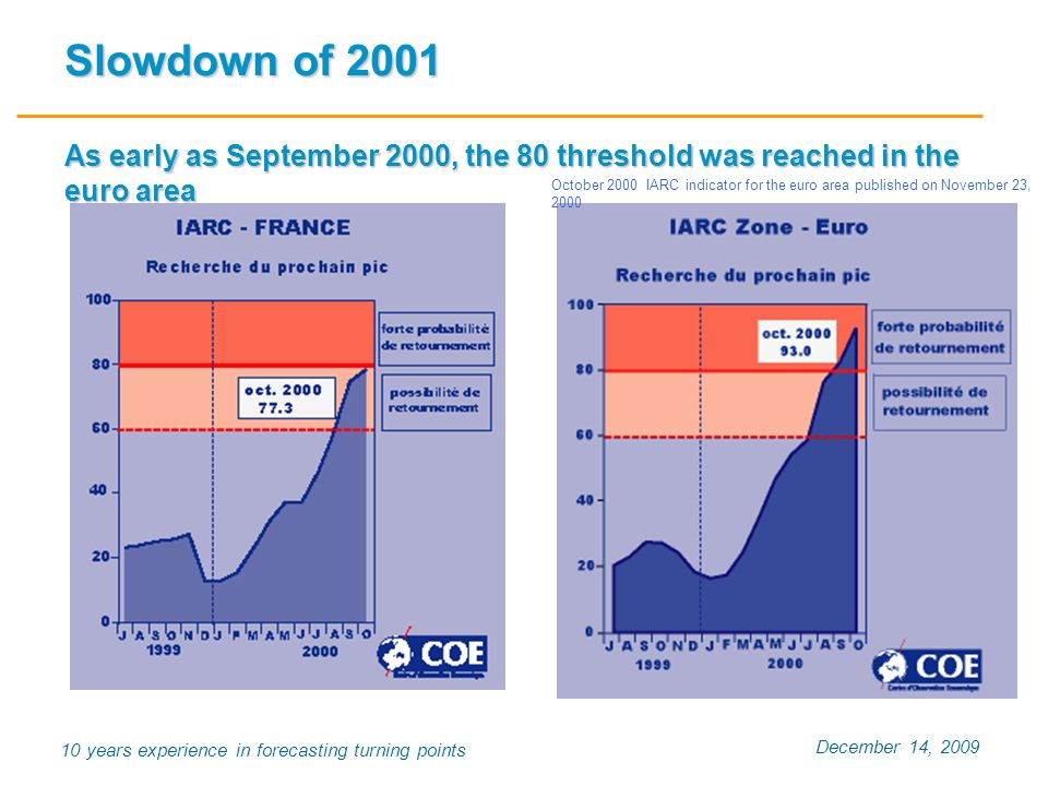 December 14, 2009 10 years experience in forecasting turning points Slowdown of 2001 As early as September 2000, the 80 threshold was reached in the e