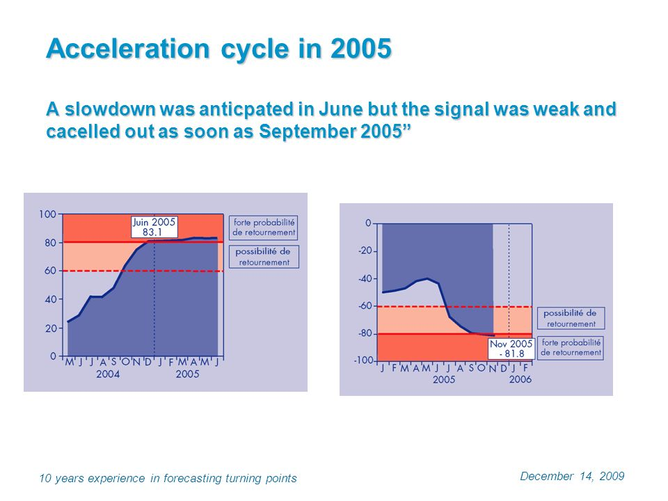 December 14, 2009 10 years experience in forecasting turning points Acceleration cycle in 2005 A slowdown was anticpated in June but the signal was we