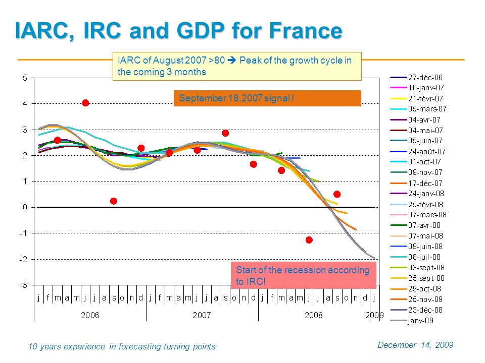 December 14, 2009 10 years experience in forecasting turning points IARC, IRC and GDP for France IARC of August 2007 >80 Peak of the growth cycle in the coming 3 months September 18,2007 signal .