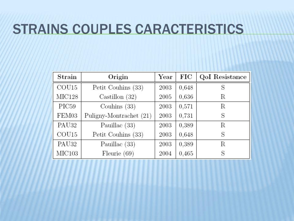 STRAINS COUPLES CARACTERISTICS