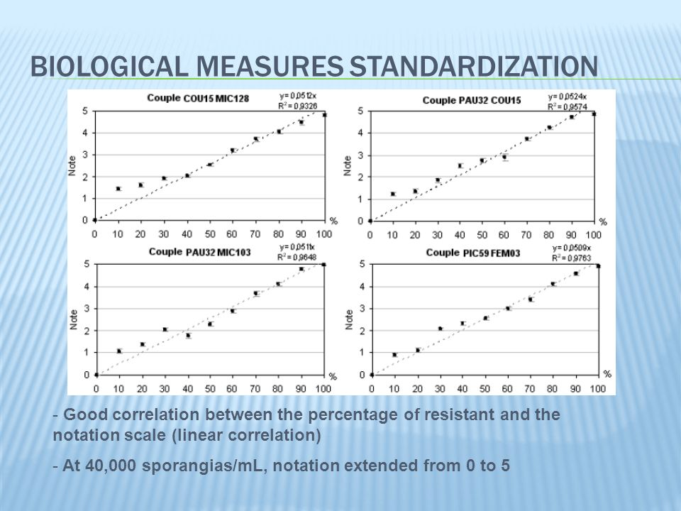 BIOLOGICAL MEASURES STANDARDIZATION - Good correlation between the percentage of resistant and the notation scale (linear correlation) - At 40,000 sporangias/mL, notation extended from 0 to 5