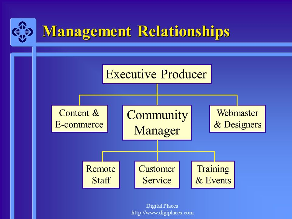 Digital Places http://www.digiplaces.com Management Relationships Executive Producer Content & E-commerce Webmaster & Designers Community Manager Remo