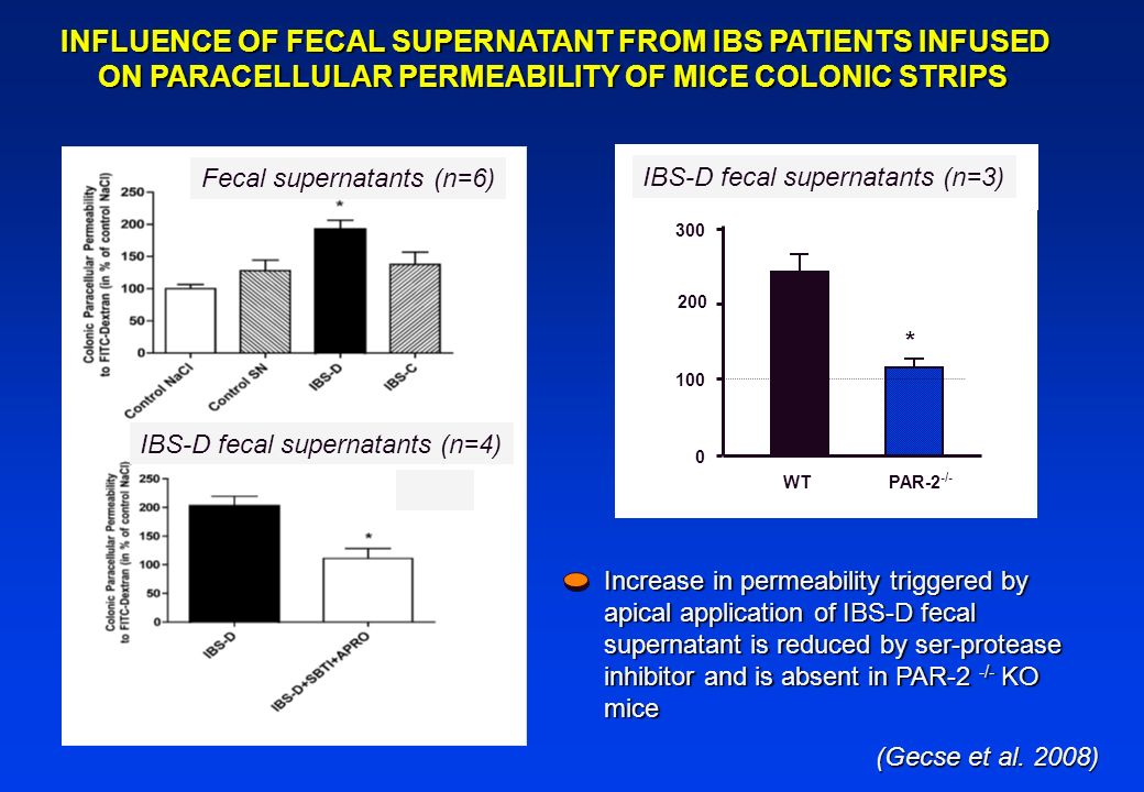 WTPAR-2 -/- * 0 100 200 300 INFLUENCE OF FECAL SUPERNATANT FROM IBS PATIENTS INFUSED ON PARACELLULAR PERMEABILITY OF MICE COLONIC STRIPS Fecal superna