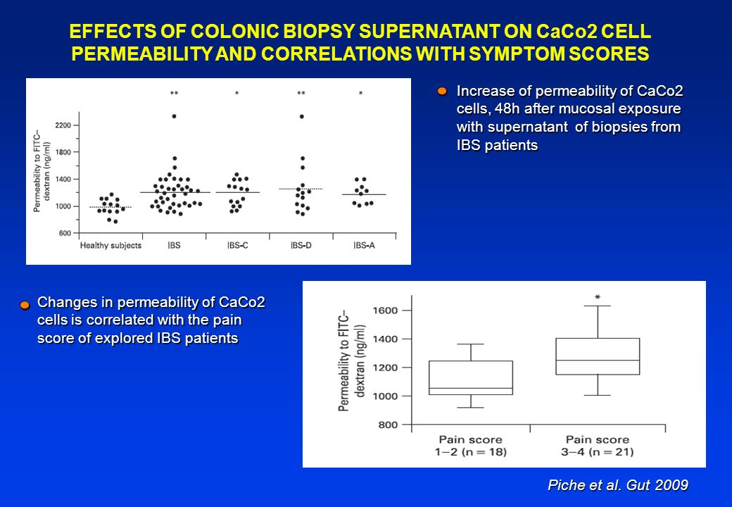 EFFECTS OF COLONIC BIOPSY SUPERNATANT ON CaCo2 CELL PERMEABILITY AND CORRELATIONS WITH SYMPTOM SCORES Increase of permeability of CaCo2 cells, 48h aft