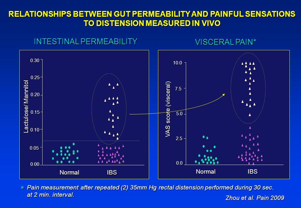 NormalIBS 10.0 7.5 5.0 2.5 0.0 VAS score (visceral) VISCERAL PAIN* Zhou et al. Pain 2009 0.30 0.25 0.20 0.15 0.10 0.05 0.00 Lactulose/ Mannitol Normal