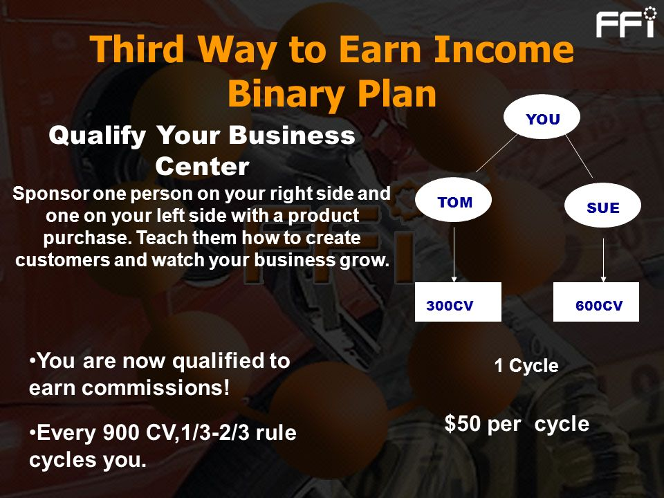 YOU TOM SUE 300CV600CV $50 per cycle 1 Cycle Third Way to Earn Income Binary Plan You are now qualified to earn commissions! Qualify Your Business Cen