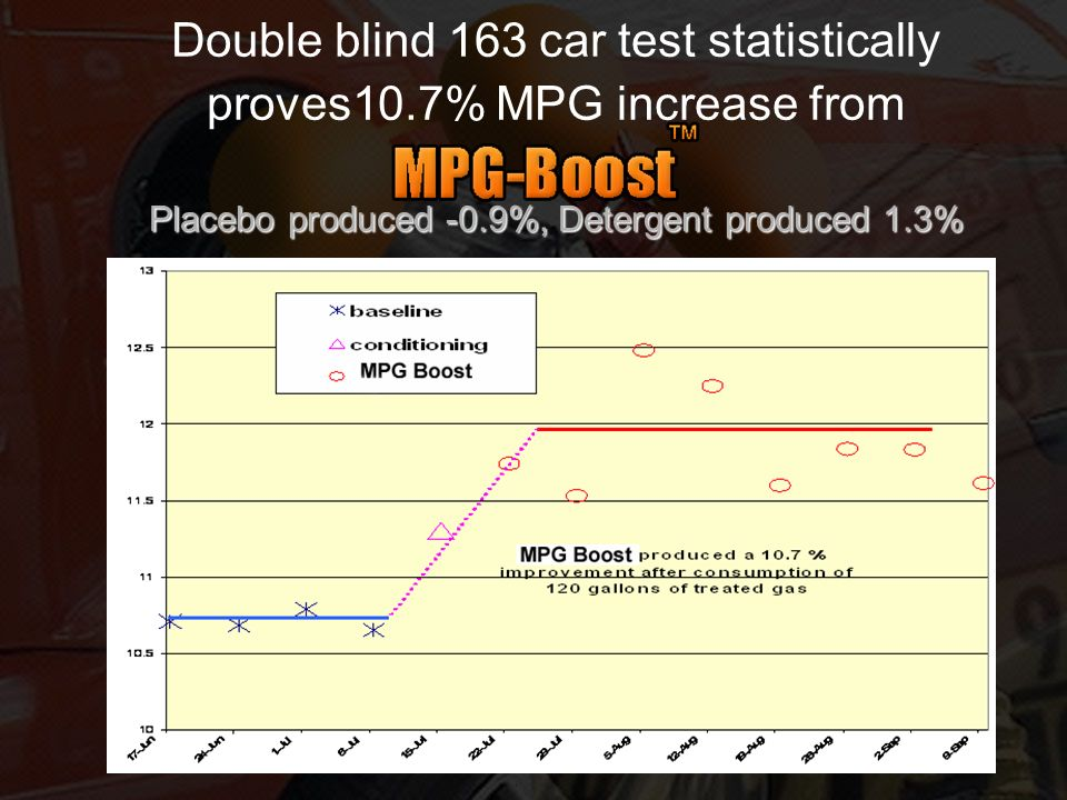 Placebo produced -0.9%, Detergent produced 1.3% Double blind 163 car test statistically proves10.7% MPG increase from Placebo produced -0.9%, Detergen