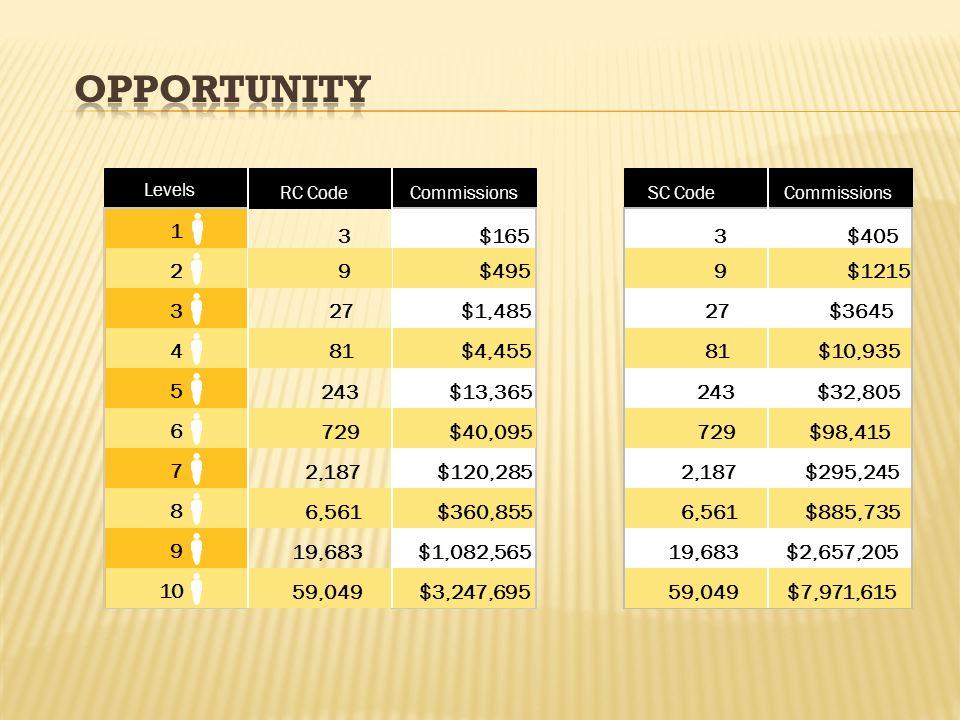 Levels RC CodeCommissionsSC CodeCommissions 1 3 5 9 2 4 6 7 8 10 3 27 81 243 729 2,187 6,561 19,683 59,049 $165 $495 $1,485 $4,455 $13,365 $40,095 $12