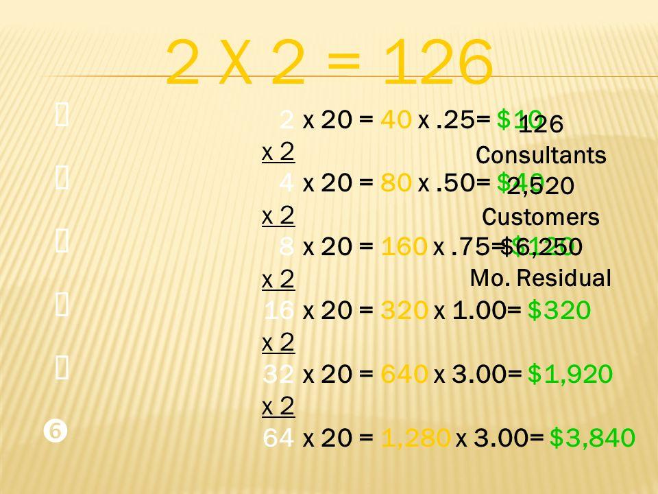 2 x 2 4 8 16 x 2 32 x 2 64 2 X 2 = 126 x 20 = 40 x.25= $10 x 20 = 80 x.50= $40 x 20 = 160 x.75= $120 x 20 = 320 x 1.00= $320 x 20 = 640 x 3.00= $1,920