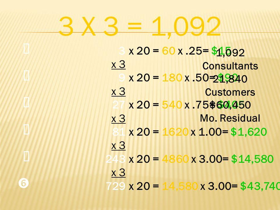 3 x 3 9 27 x 3 81 x 3 243 x 3 729 3 X 3 = 1,092 x 20 = 60 x.25= $15 x 20 = 180 x.50= $90 x 20 = 540 x.75= $405 x 20 = 1620 x 1.00= $1,620 x 20 = 4860