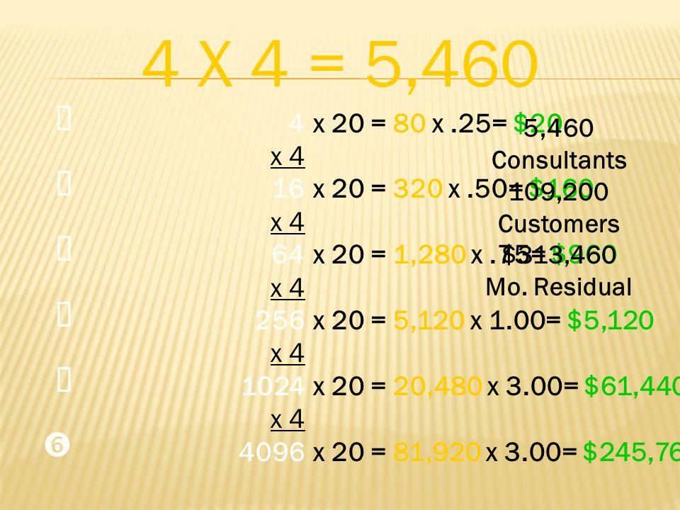 4 x 4 16 x 4 64 x 4 256 x 4 1024 x 4 4096 4 X 4 = 5,460 x 20 = 80 x.25= $20 x 20 = 320 x.50= $160 x 20 = 1,280 x.75= $960 x 20 = 5,120 x 1.00= $5,120