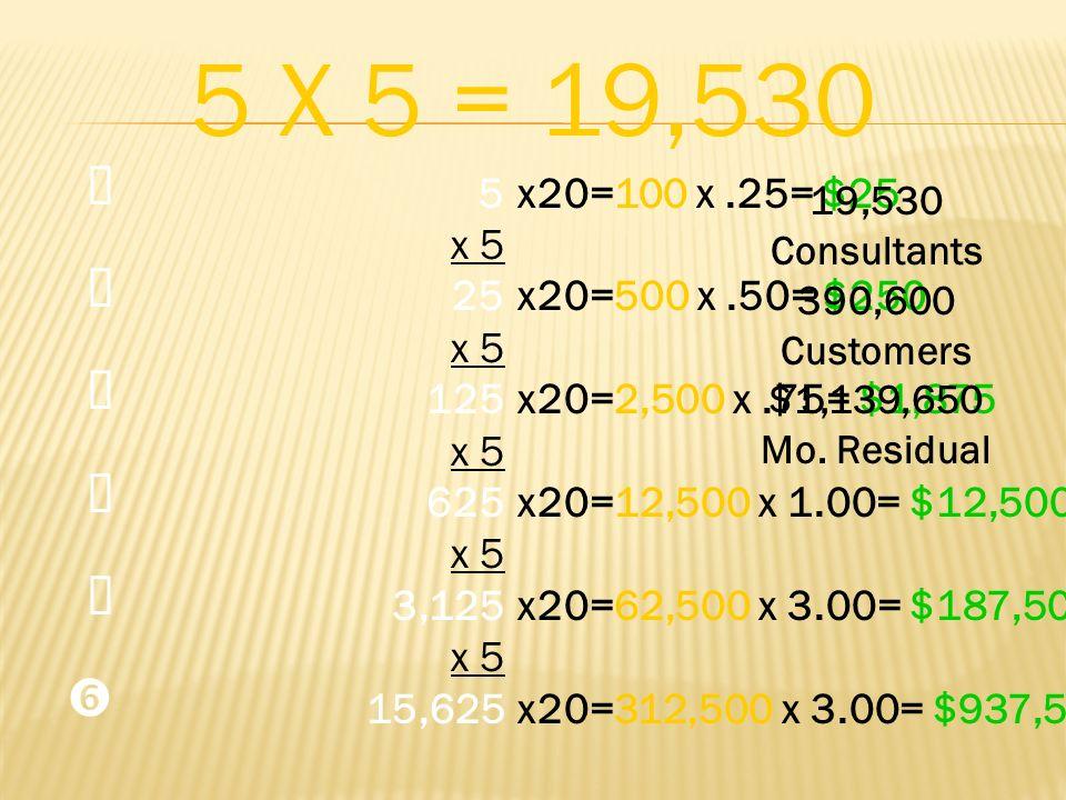 5 x 5 25 x 5 125 x 5 625 x 5 3,125 x 5 15,625 5 X 5 = 19,530 x20=100 x.25= $25 x20=500 x.50= $250 x20=2,500 x.75= $1,875 x20=12,500 x 1.00= $12,500 x2