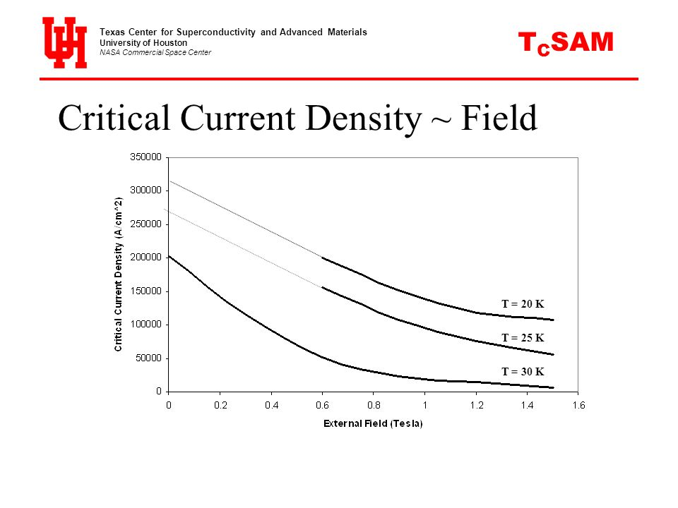 Critical Current Density ~ Field T = 20 K T = 25 K T = 30 K Texas Center for Superconductivity and Advanced Materials University of Houston NASA Comme
