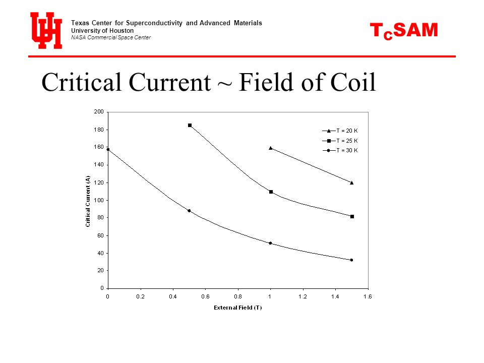 Critical Current ~ Field of Coil Texas Center for Superconductivity and Advanced Materials University of Houston NASA Commercial Space Center C SAMT