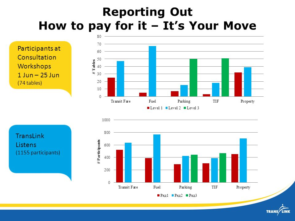 Reporting Out How to pay for it – Its Your Move Note: Transit Fare, Fuel and Property only have two choices Participants at Consultation Workshops 1 Jun – 25 Jun (74 tables) TransLink Listens (1155 participants)