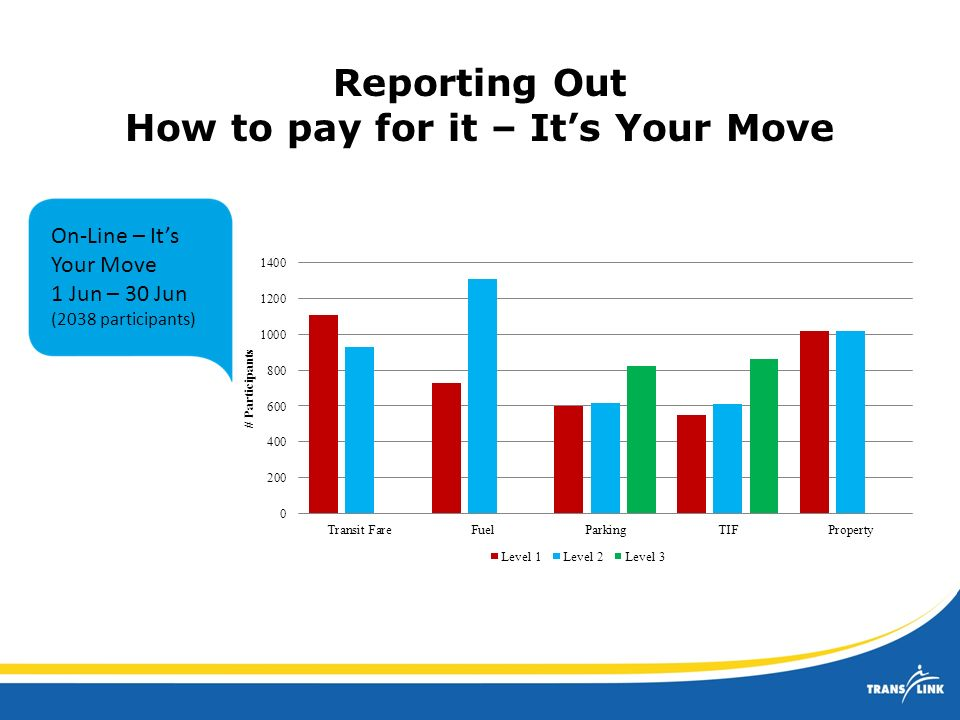 Reporting Out How to pay for it – Its Your Move On-Line – Its Your Move 1 Jun – 30 Jun (2038 participants) Note: Transit Fare, Fuel and Property only