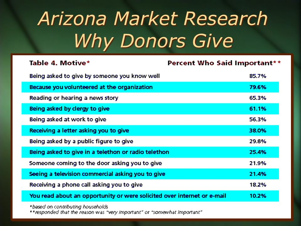 Arizona Market Research Why Donors Give