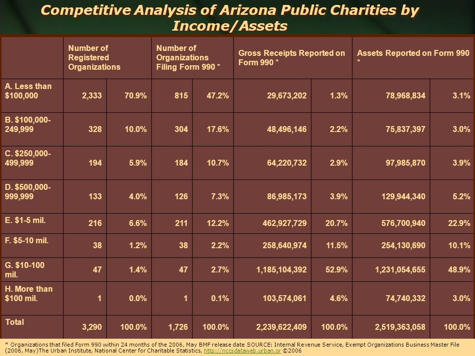 Competitive Analysis of Arizona Public Charities by Income/Assets Number of Registered Organizations Number of Organizations Filing Form 990 * Gross R