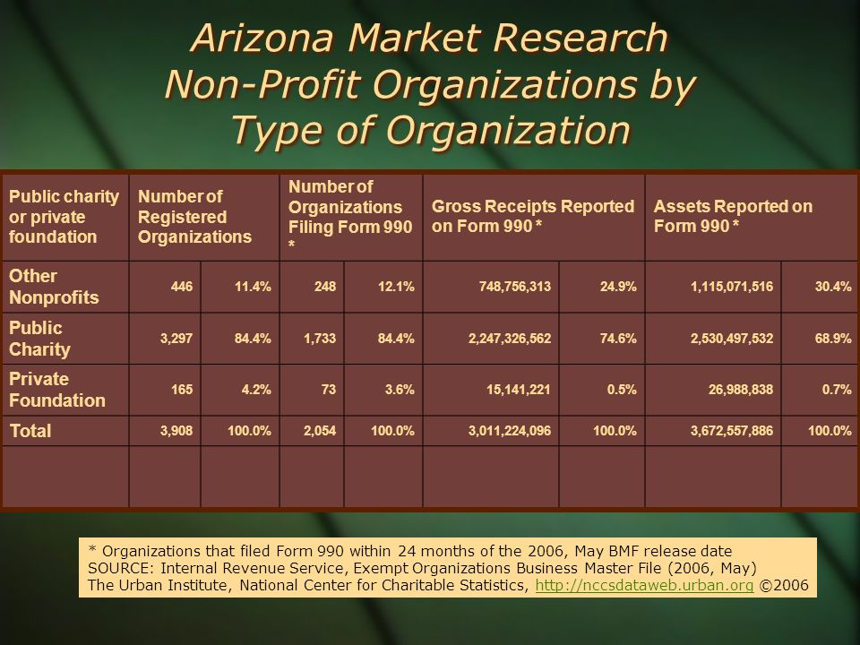 Arizona Market Research Non-Profit Organizations by Type of Organization Public charity or private foundation Number of Registered Organizations Numbe