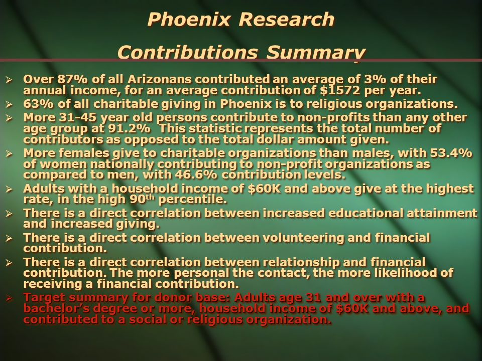 Phoenix Research Contributions Summary Over 87% of all Arizonans contributed an average of 3% of their annual income, for an average contribution of $