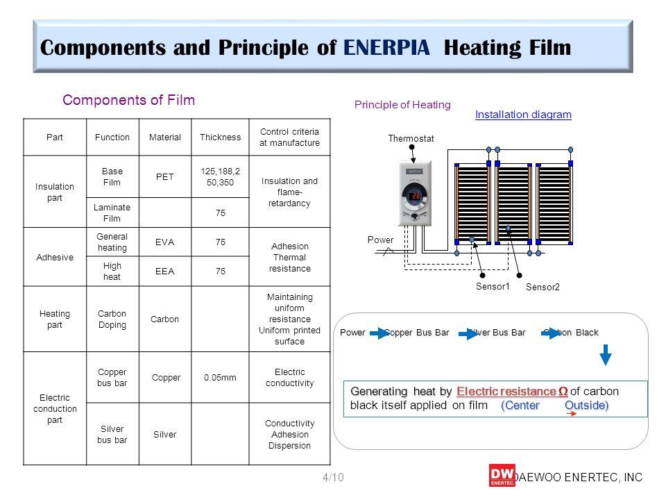 Components and Principle of ENERPIA Heating Film Components of Film Principle of Heating Power Copper Bus Bar Silver Bus Bar Carbon Black Generating h