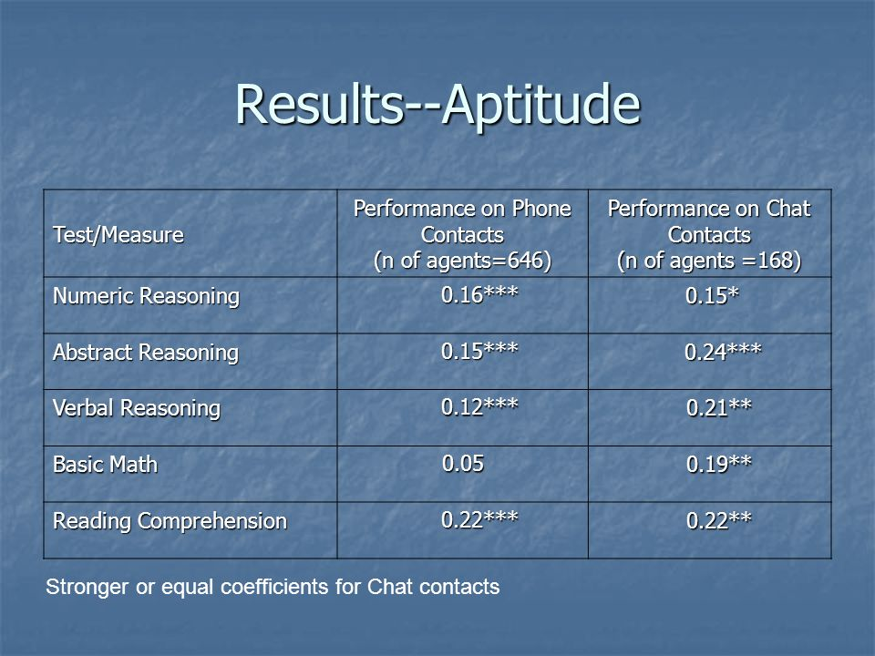 Results--Aptitude Test/Measure Performance on Phone Contacts (n of agents=646) Performance on Chat Contacts (n of agents =168) Numeric Reasoning 0.16*** 0.16*** 0.15* 0.15* Abstract Reasoning 0.15*** 0.15*** 0.24*** 0.24*** Verbal Reasoning 0.12*** 0.12*** 0.21** 0.21** Basic Math 0.05 0.19** 0.19** Reading Comprehension 0.22*** 0.22*** 0.22** 0.22** Stronger or equal coefficients for Chat contacts