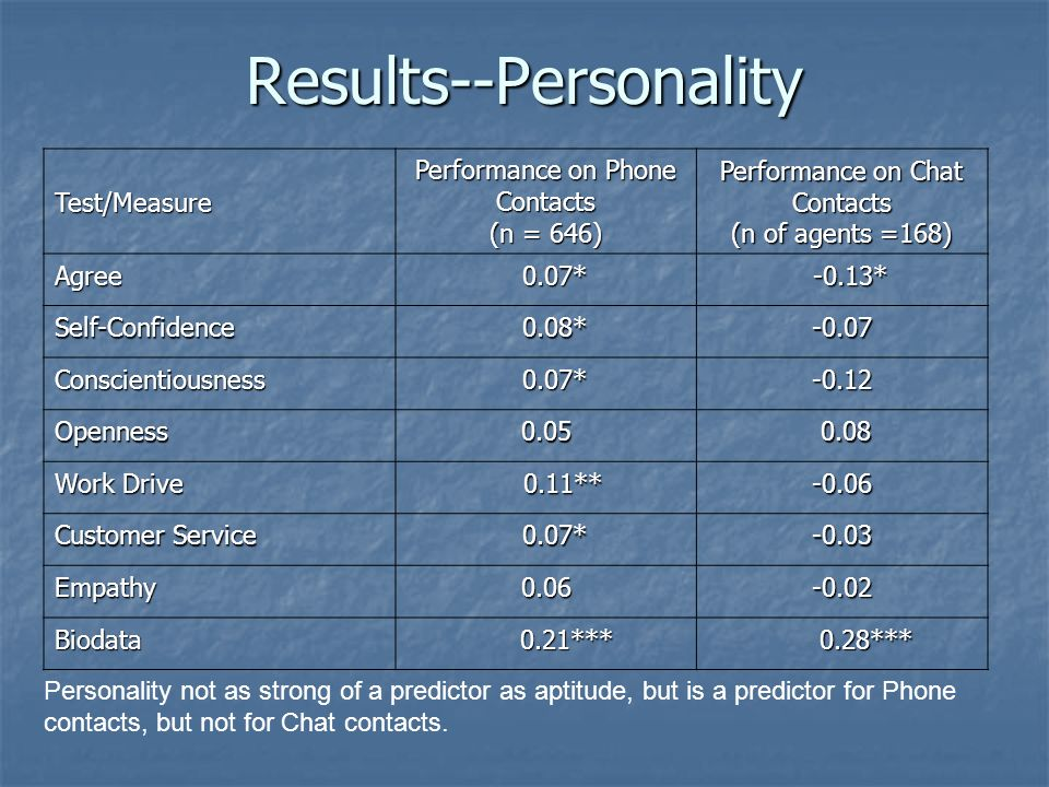 Results--PersonalityTest/Measure Performance on Phone Contacts (n = 646) Performance on Chat Contacts (n of agents =168) Agree 0.07* 0.07* -0.13* -0.13* Self-Confidence 0.08* 0.08*-0.07 Conscientiousness 0.07* 0.07*-0.12 Openness0.05 0.08 0.08 Work Drive 0.11** 0.11**-0.06 Customer Service 0.07* 0.07*-0.03 Empathy0.06-0.02 Biodata 0.21*** 0.21*** 0.28*** 0.28*** Personality not as strong of a predictor as aptitude, but is a predictor for Phone contacts, but not for Chat contacts.