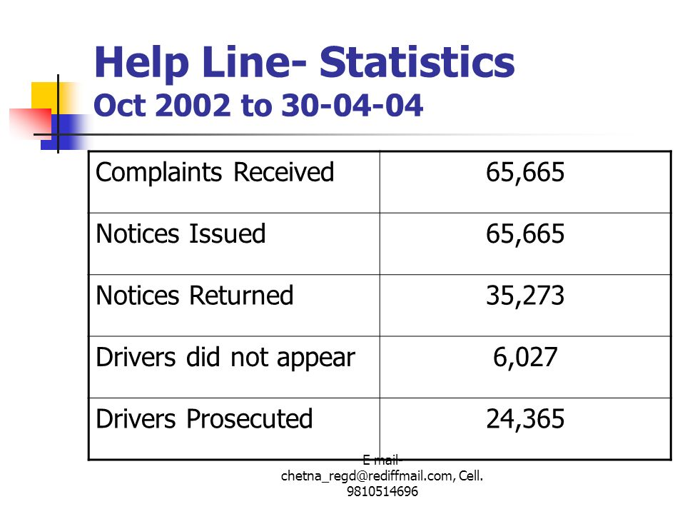 E mail- chetna_regd@rediffmail.com, Cell. 9810514696 Help Line- Statistics Oct 2002 to 30-04-04 Complaints Received65,665 Notices Issued65,665 Notices