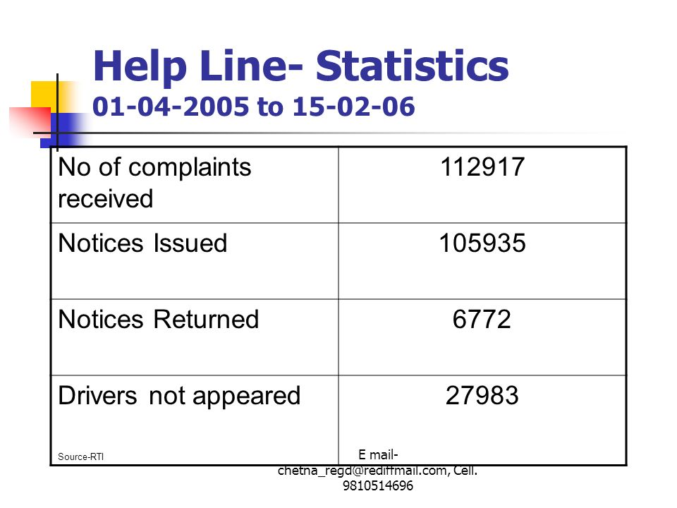 E mail- chetna_regd@rediffmail.com, Cell. 9810514696 Help Line- Statistics 01-04-2005 to 15-02-06 No of complaints received 112917 Notices Issued10593