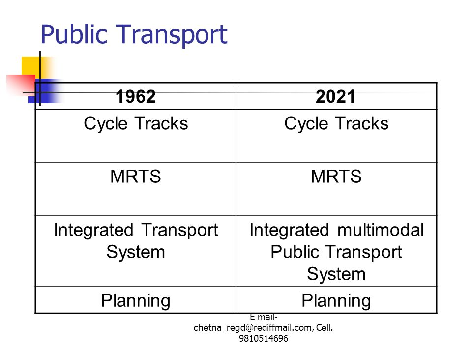 E mail- chetna_regd@rediffmail.com, Cell. 9810514696 Public Transport 19622021 Cycle Tracks MRTS Integrated Transport System Integrated multimodal Pub