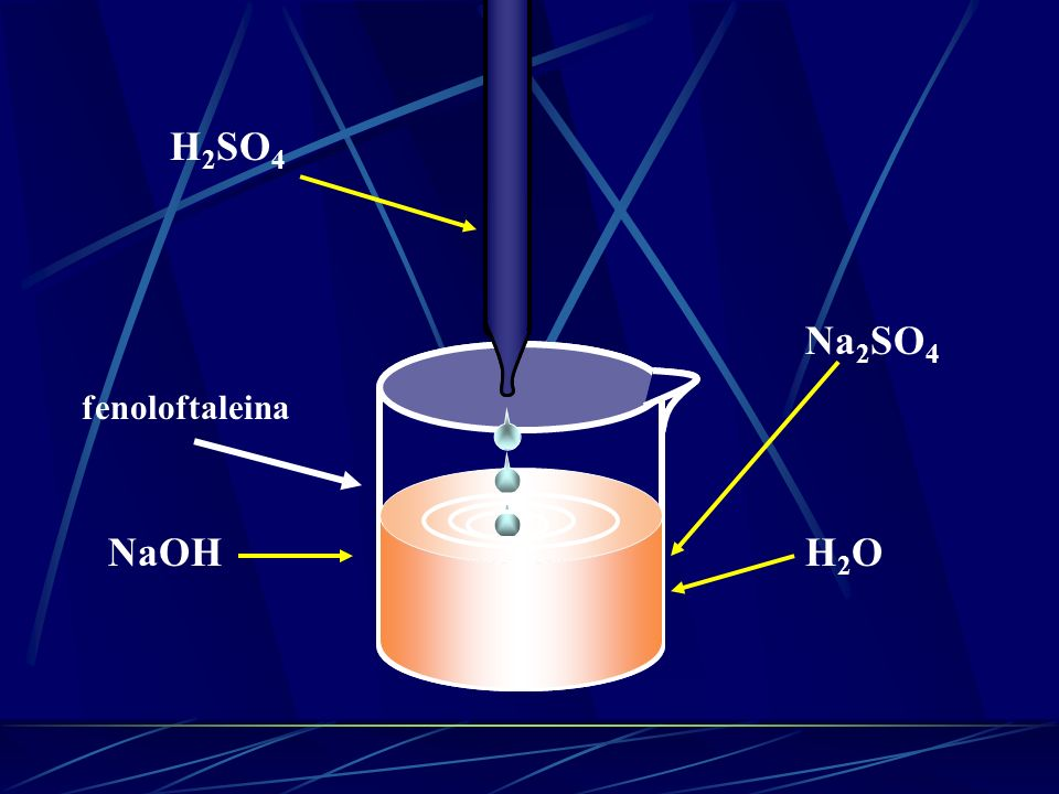 wodorotlenek + kwas sól + H 2 O Na OH + H 2 SO 4 NaHSO 4 + H 2 O wodorosiarczan(VI) sodu 2NaOH + H 2 SO 4 Na 2 SO 4 + H 2 O siarczan(VI) sodu