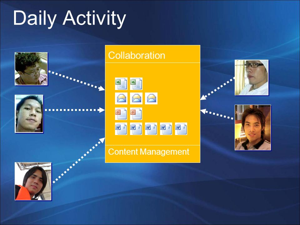 Daily Activity Collaboration Content Management